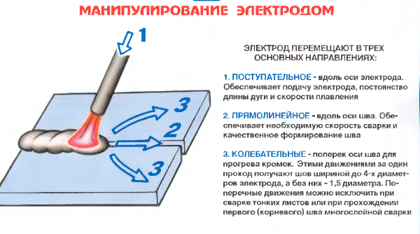 Как правильно делать сварку электродом