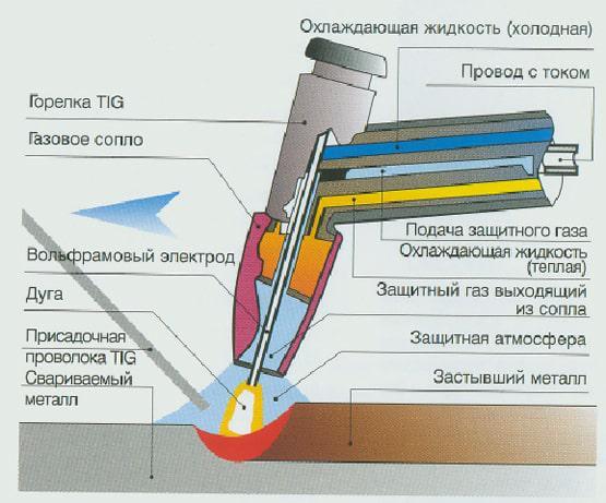 Фото: схема электродуговой сварки