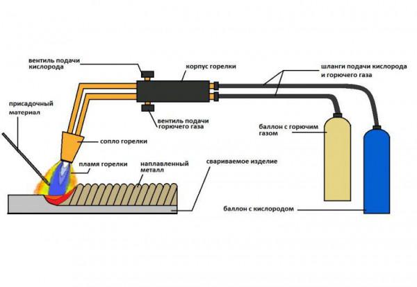 Технология газовой сварки стали