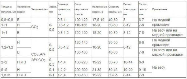 Фото: сварочная таблица для полуавтомата