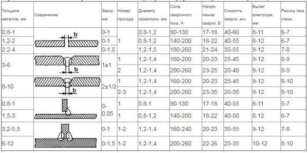 Фото: таблица для сваривания изделий из углеродистой стали