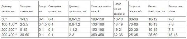 Фото: таблица режимов сварки для поворотно стыковых швов