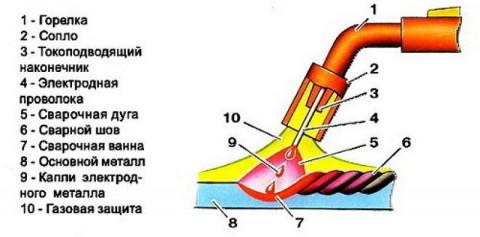 Фото: общий принцип аргоновой сварки